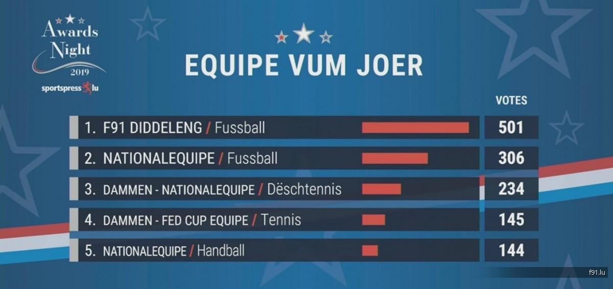 Lëtzebuerger Sportlergala 2019