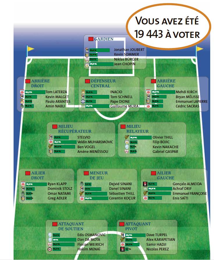 Équipe type 2017/2018 du Quotidien