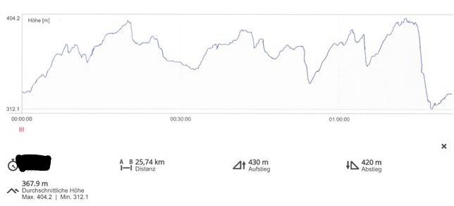 légende du du parcours 25 km 2018