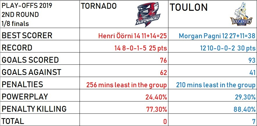 Preview – 1/8 finals – Luxembourg Tornado vs Toulon Boucaniers