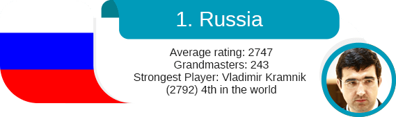 The best chess countries?