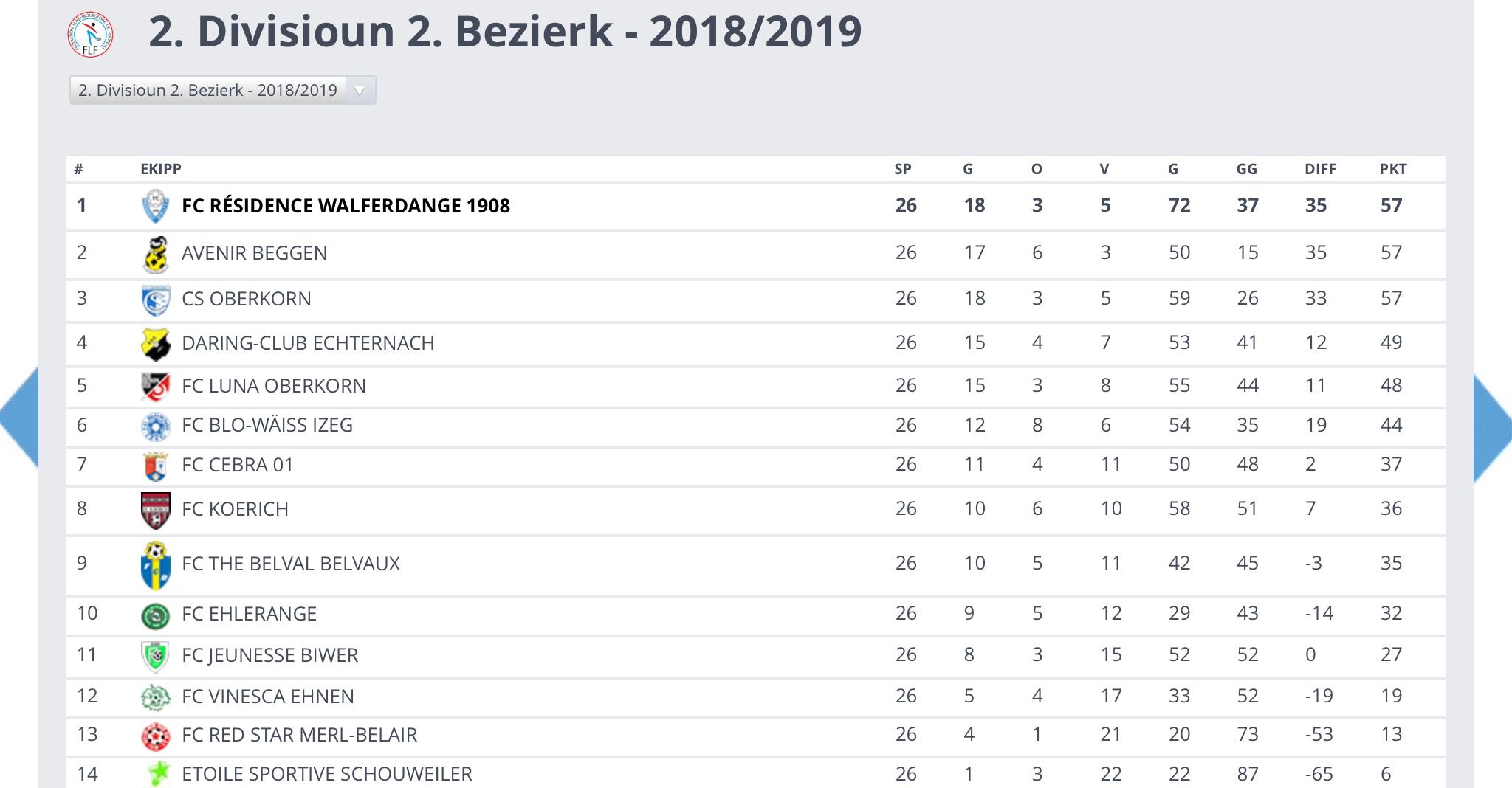 19/05/2019 FCRW 1908 Champion Saison 2018/2019 et Montee en Division 1
