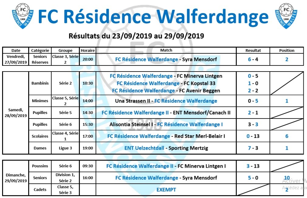 01/10/2019 Résultat du week-end du 27/09/2019 au 29/09/2019