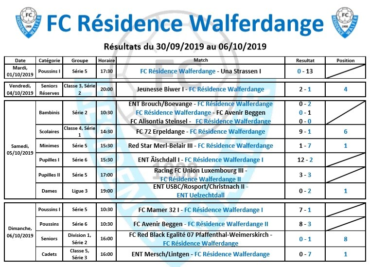 Résultat du week-end du 30/09/2019 au 06/10/2019