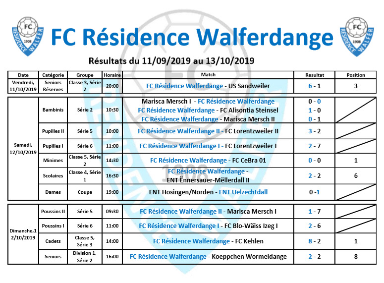 Résultat du week-end du 11/10/2019 au 13/10/2019