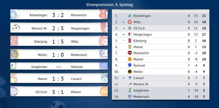 3-1 Victoire zu Hamm