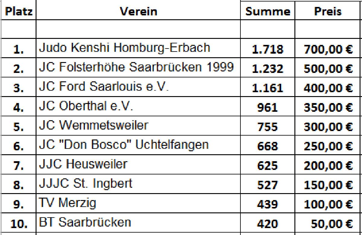 Homburg, Folsterhöhe und Saarlouis führen die erste Rangliste im neuen Bonussystem des SJB an