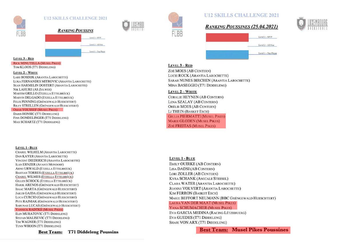 U12 skills challenge results