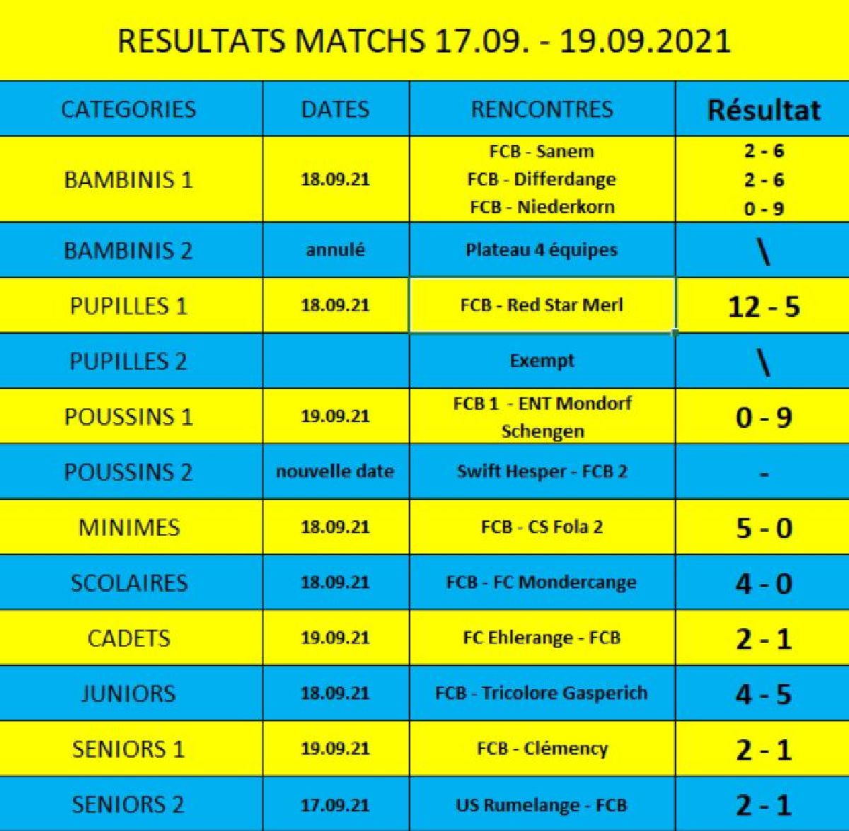 Résultats du weekend 17.09. - 19.09.2021