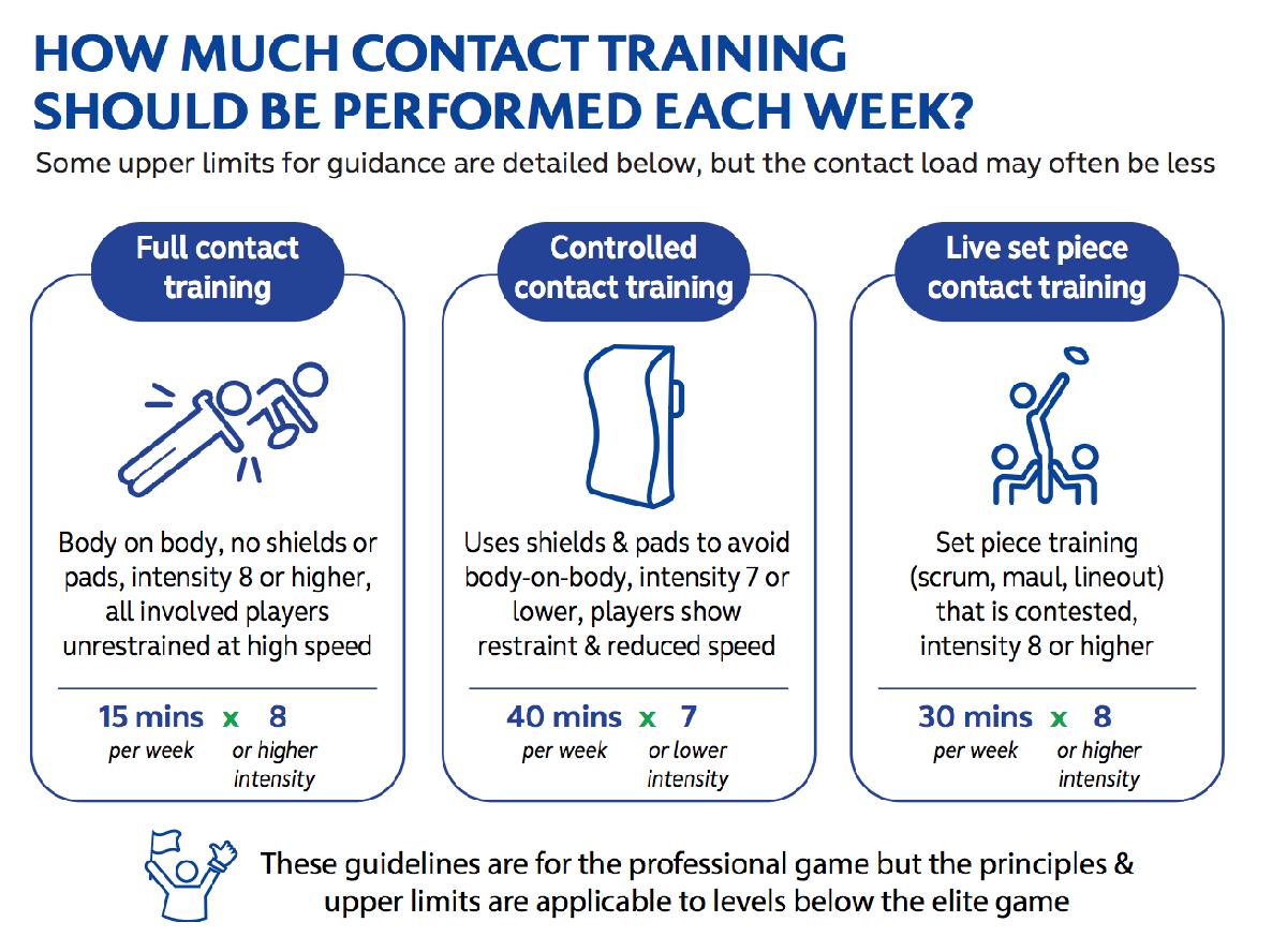 World Rugby veröffentlich neue Empfehlung für Kontaktbelastungen