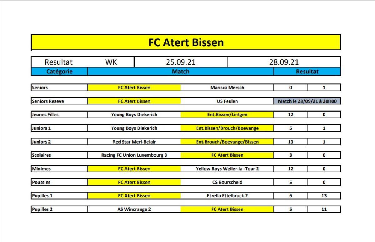 Resultater vum WK 25-28 September 2021