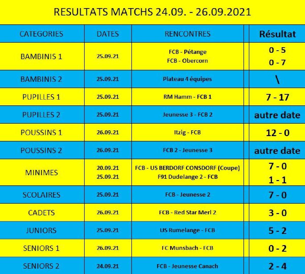 Résultats du weekend 24.09. - 26.09.2021
