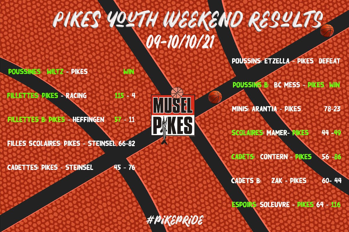 Pikes youth results of weekend October 9-10